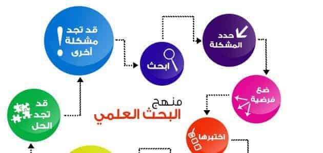 خطوات البحث العلمي pdf